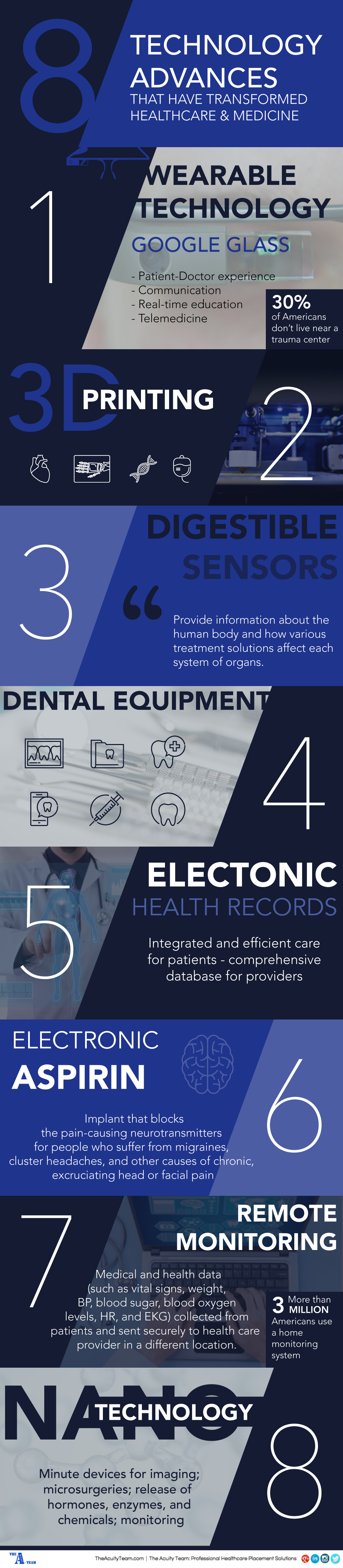 technology advances Interested in healthcare technology that is changing the future in 2017 from both the medical and dental perspective read referralmd's report to learn more.
